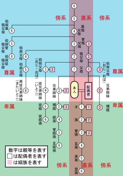 相続・遺産分割の家系図