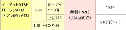 三井住友銀行コンビニ手数料
