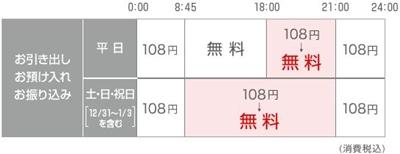 三菱東京UFJ銀行手数料