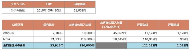 残高・取引照会ひふみ投信
