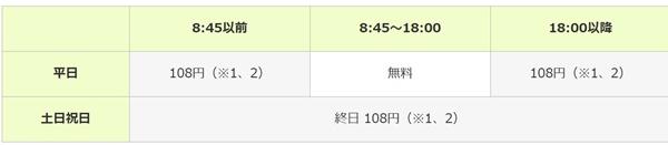 ATM・CDご利用手数料 : 三井住友銀行