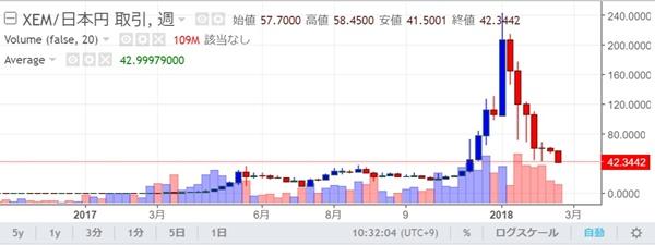 42.3400円買いXEM_JPY - XEM取引所