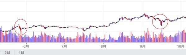 ビットコイン_日本円 チャート - Zaif