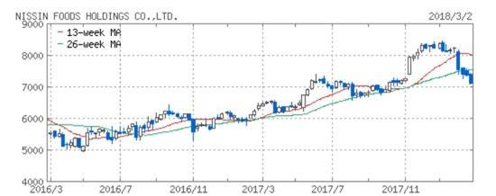 日清食品ホールディングス(株)【2897】:株式