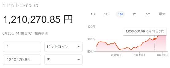 ビットコイン価格が120万円に到達