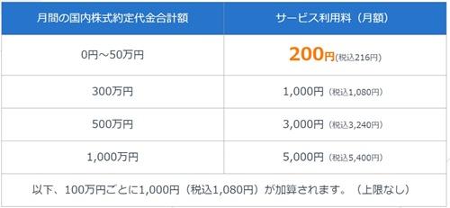 国内株式|SBIネオモバイル証券の株取引維持費用