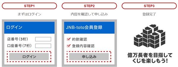 ジャパンネット銀行からJNBTOTO会員登録