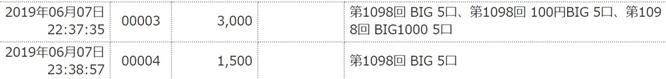 ジャパンネット銀行のボーナスBIG購入期間を勘違いした結果