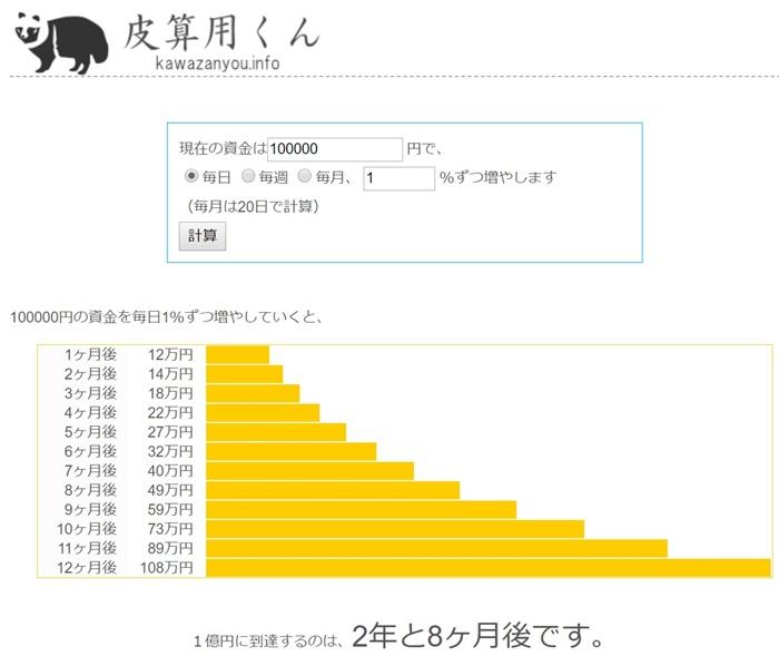 皮算用くん - 1億円達成までの資産の増加グラフと期間