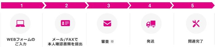 UQ mobile申し込み