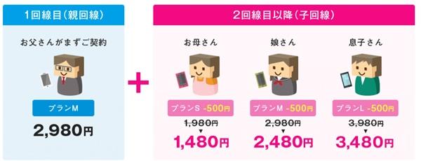 UQ mobileの家族割で500円引き