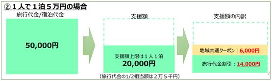 支援額の例5万円