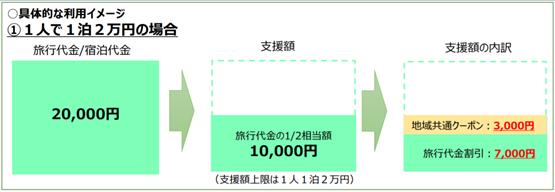 支援額の例1万円