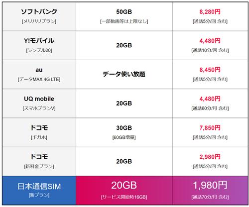 日本通信SIMと他社の比較