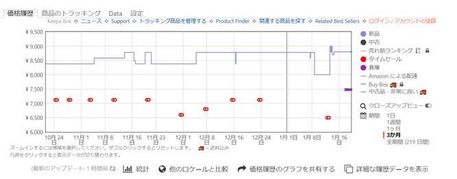 keepaでAmazon商品の価格の推移を把握可能