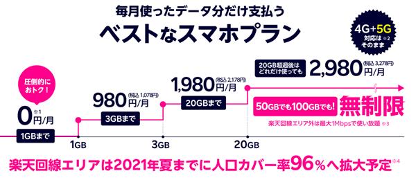 楽天モバイルの新料金プランの詳細